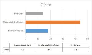 Closing-Score