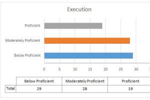 Executing-Score