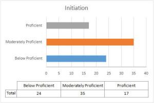 Initiation-Score