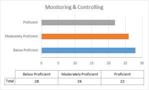 Monitoring-&-Controlling-Score