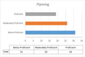 Planning-Score